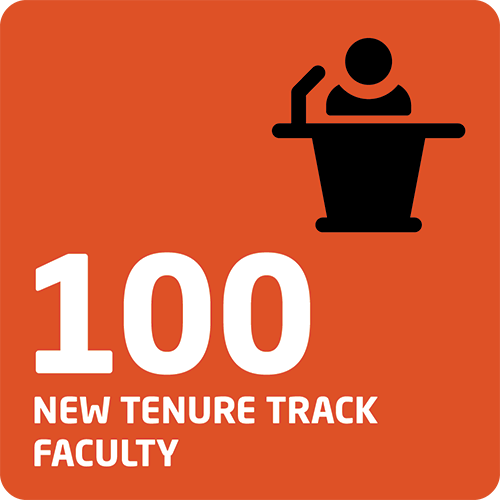 Infographic detailing the revenue contribution of Pathway Progresso's through the launch of the INTO OSU center that contributed to the creation of 100 new tenure track faculty positions