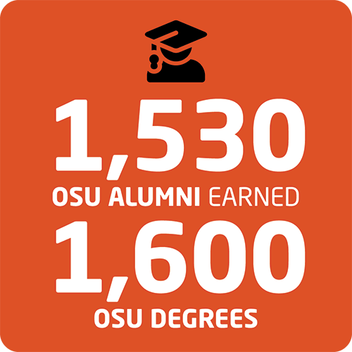Infographic detailing number of degrees earned and held by number of former INTO OSU students